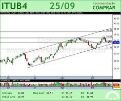 ITAUUNIBANCO - ITUB4 - 25/09/2012 #ITUB4 #analises #bovespa