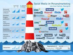 Social Media im Personalmarketing von Axel Haitzer - Leuchtturm. Employer Branding, Marketing, Human Resources, Business Tips, Personal Development, Youtube, Social Media, Infographics, Health