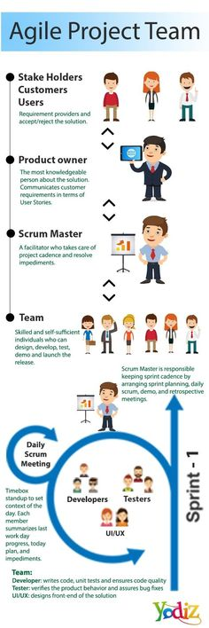 Agile Project team members and their responsibilities is core part of the succes. - Agile Project team members and their responsibilities is core part of the success of the team. Agile Software Development, Career Development, Professional Development, Business Management, Management Tips, Business Planning, Kaizen, Business Analyst, Instructional Design