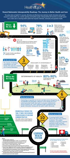 Shared Nationwide Interoperability Roadmap: The Journey to Better Health and Care - ONC Health IT.Gov