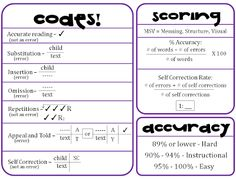 Great chart to have to remember how the scoring works for running records. So convineint to have on hand until you memorize the codes. Also great to have in the classroom if you ever have a student teacher ;) we can help them out with this chart.