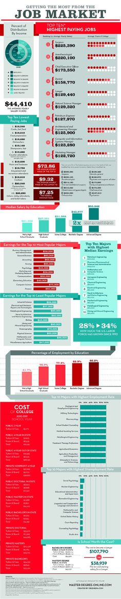 All about the Job Market #infographic