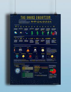 An infographic that explain The Drake Equation for children of 10-14 years.