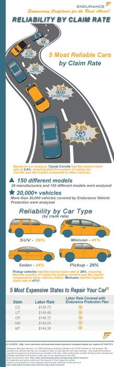 According to an infographic published October 1, 2013 by one of the nation's largest vehicle service contract providers, Endurance, the Toyota Corolla was ranked as the most reliable vehicle by claim rate. This news comes as a sigh of relief to countless drivers as the Toyota Corolla was also the second best-selling car in 2012.