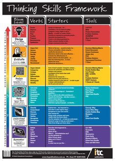 Critical thinking skills charts using Blooms Taxonomy to format nursing questions. Instructional Coaching, Instructional Strategies, Instructional Design, Teaching Strategies, Teaching Resources, Teaching History, Visible Thinking, Higher Order Thinking, 21st Century Learning