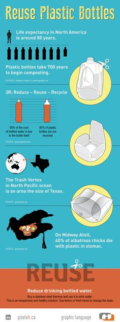 Reduce Plastic Bottles