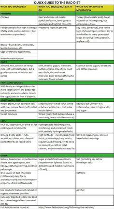 Quick guide to the RAD Diet for Lipedema / Lipoedema