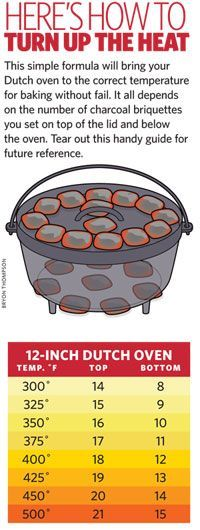 Campsite primer for cast-iron cooking and Dutch Oven temperature guide...