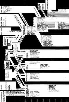 George Maciunas: Fluxus (Its histoical development and relationship to avant-garde movements). Diagram No. 1-2., 1966.