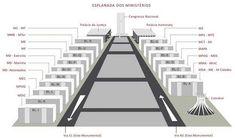 a / DF - Brasil >Esplanada dos Ministérios - Brasíli