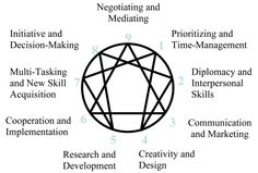 enneagram type 5 and 3 relationship rules