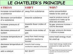 le chatelier's principle - Google Search