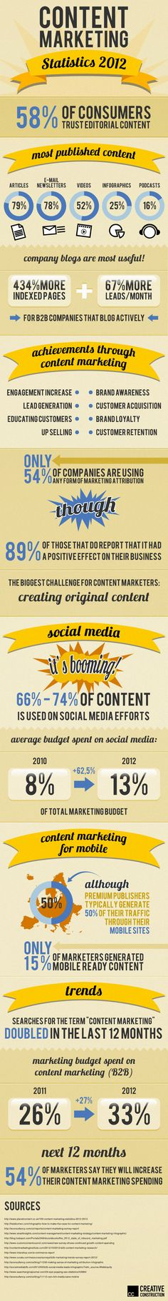 #ContentMarketing Statistics 2012