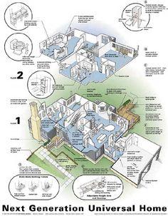 the next generation house poster universal design. beautiful ideas. Home Design Ideas