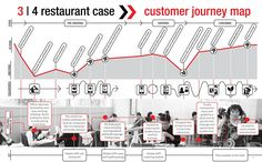 03 Data Visualization of the Customer Journey of the 'working lady' in the fast food restaurant case by DesignThinkers Group.via DT Concept Studio.
