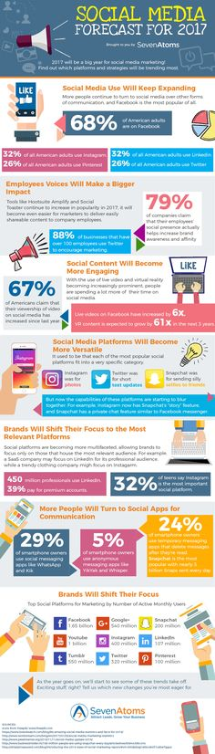 Infographic - Social Media Forecast For 2017
