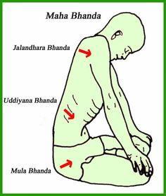 The Breath, Pranayama & Bandhas: Part I Pranayama, Kundalini Yoga, Yoga Ashtanga, Yoga Iyengar, Bikram Yoga, My Yoga, Yoga Meditation, Yoga Flow, Vinyasa Yoga