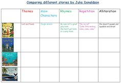 Julia Donaldson book comparison - Compare the themes, characters and other aspects of Julia Donaldson's books.