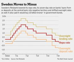 Sweden cuts rate, announces bond-buying program http://on.wsj.com/19oJX85  via @WSJ