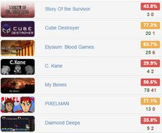 Every Monday Bundle - @IndieGala   $1.49 for 7 #steam #games  Rates: http://www.steamhits.com/Bundle/Bundle/3067  #bundle