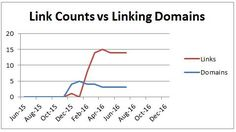 Links versus Domain Links