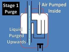 Low Power Airlift Pump Explained Pneumatic Ejector Pump Aka Geyser Pump With Check Valve Youtube Aquaponics Aquaponics Diy Pumps
