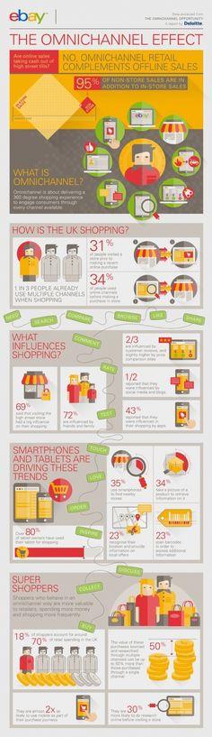 Infographie | L'#omnicanal ne nuit pas aux points de vente