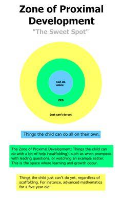 Lev Vygotsky%u2019s Sociocultural Theory%u2013 Scaffolding & Zone of proximal development (ZPD)
