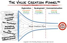 The Value Creation Funnel™ For Growth, Productivity & Better Business Design | ThinkWay Strategies