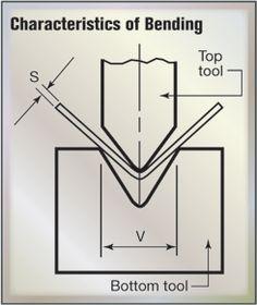 Press Brake Tooling Information | IHS Engineering360