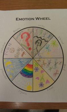 Emotion wheel drawing with 5 basic feelings instead. emotion wheel drawing with 5 basic feelings instead art therapy projects, group therapy activities , Group Therapy Activities, Counseling Activities, Art Activities, Emotions Activities, Activity Ideas, School Counseling, Art Therapy Projects, Therapy Tools, Therapy Ideas