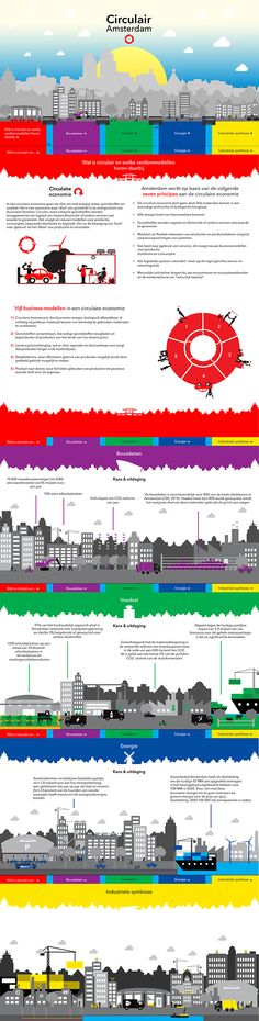 Circulair Amsterdam - Gemeente Amsterdam on Behance