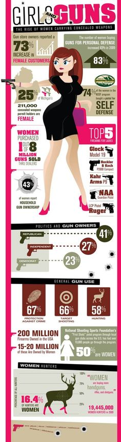 """Girls & Guns - 'The rise of women carrying concealed weapons'""   Millions of women are becoming avid sportswomen, discovering the joy of target shooting, and are refusing to ever become a helpless victim.  Statistics and percentages of women who are concealed-carrying, hunting, & target shooting. Top 5 firearms for ladies.  Women we hear you roar!"