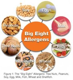 I use to have horrible allergies and took medicine everyday. Since I've eliminated the common food allergens,  I have not had one allergy problem since.