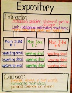 All of the elements of expository writing in a thinking map. Use this layout while prewriting your expository writing pieces. Expository Writing, Informational Writing, Academic Writing, Teaching Writing, Essay Writing, Informative Writing, Writing Prompts, Expository Essay Examples, Teaching Themes