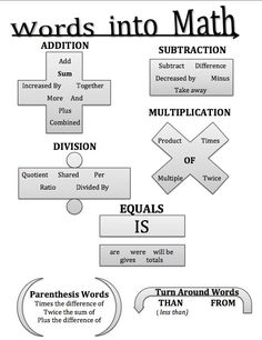 Graphic Organizer for turning words into math.
