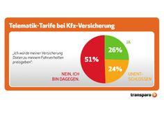 Wir haben nachgefragt: Deutsche wollen keine Daten zu ihrem Fahrverhalten an Versicherer weitergeben. #Telematik-Tarife bei der #Kfz-Versicherung sehen sie skeptisch - trotz großen Sparpotenzials. Die Mehrheit würde sogar eher Auskunft über ihre Ernährung oder ihre Sportaktivitäten geben als über den #Fahrstil.