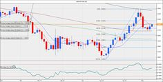 WWI Forex & Futures Trading Forum - GBP/USD Forecast: Fresh sell-off anticipated on weak UK services PMI data
