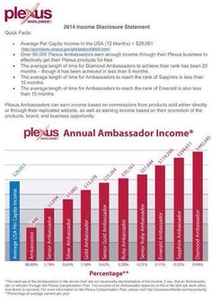 So a young life changer on my team went to her FINANCIAL ADVISOR the other day ---- talked about her family's year..... then showed him the Plexus Comp plan ------------- well...... his friends and family are going to LOVE their new websites!!!! He knows a great thing when he sees it.  I have 3 SPOTS --- let's work together! You're gonna LOVE IT!  #boomnotthefirsttime #plexuscomplanrocks #productdriven http://shopmyplexus.com/nelsonjoslyn/