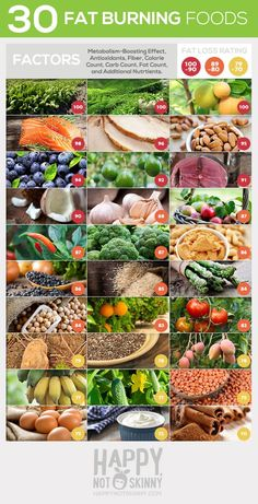 Posted by Tristina Howard – 30 Fat Burning Super Foods for Women- eat more of these fat burning foods to boost your metabolism and get rid of belly fat… #WeightLoss #WeightLossTips