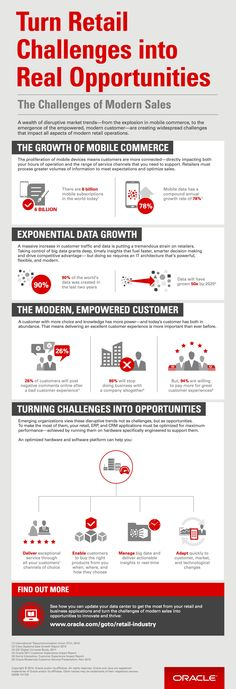 Turn Retail Challenges into Real Opportunities