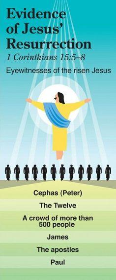 Evidence of Jesus' Resurrection