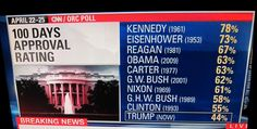 First 100 days approval rating- Trump has lowest since Eisenhower (Since first 100 days poll was started)  http://www.presidency.ucsb.edu/data/100days_approval.php