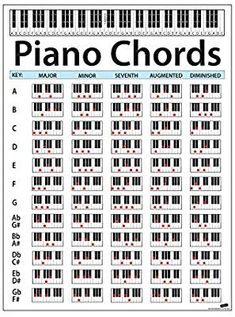Perfect for Students and Teachers. Educational Handy Guide Chart Print for Keyboard Music Lessons. Piano Sheet Music Letters, Piano Music Easy, Music Theory Piano, Piano Chord, Piano Lessons, Music Lessons, Solfege Piano, Accord Piano, Piano Scales