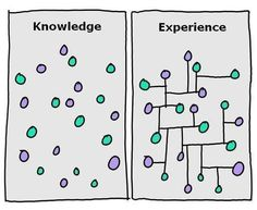 KNOWLEDGE VS EXPERIENCE
