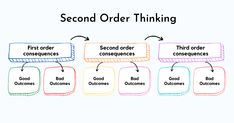 Second order thinking as a mental model requires going out of our comfort zone to think outside the box. Second order thinking provides a framework to make decisions by learning the second-order effects and third-order effects of our decisions and analyzing its impact in the near future #futureofwork  #thoughtleaders #opinion #investing #makingdecisions #keepthinking  #decisions #future #mentalmodels #howardmarks #thought #leadership #management #tech #success Decision Making, Making Decisions, Team Morale, How To Motivate Employees, Think Fast, Cool Things To Make, How To Make, Positive And Negative, First Order