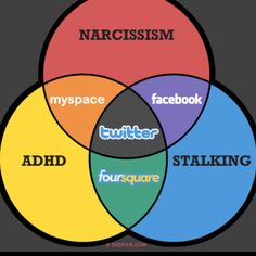 Social media explained.  Need to add Pinterest and a hoarding circle . . .
