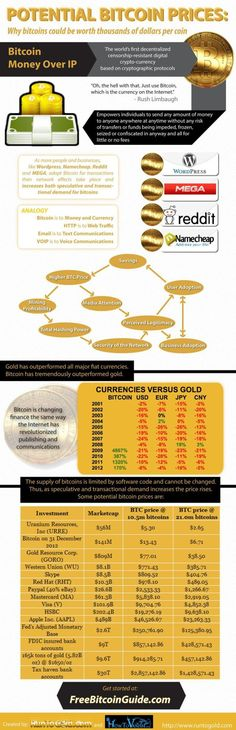 Trading infographic : BitCoin Robot MARKETING ONLINE