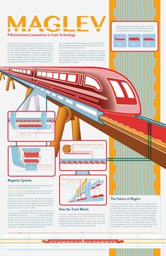 Maglev: A Revolutionary Innovation in Train Technology by Westley Huisenga at Coroflot.com