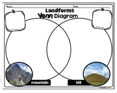 We are starting landforms and as I was making my lesson plans, I realized I needed some more good resources. I put together this pack to use. There are tons of great activities in here. We started out with this cut and paste activity today. The students had to label the landforms and bodies of